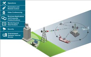 Offshore Microwave Communications